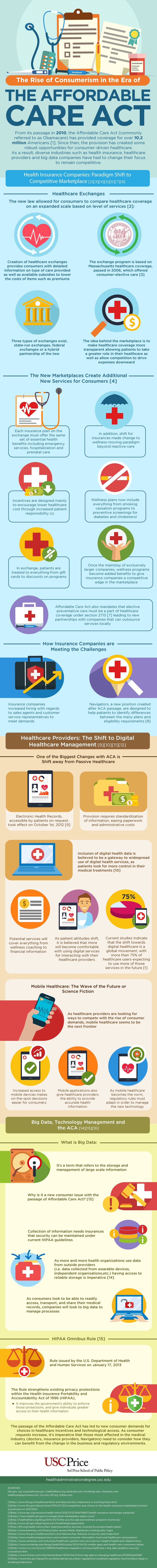 Infographic - Affordable Care Act