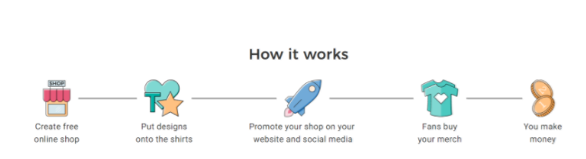 Open an online shop from home for FREE!