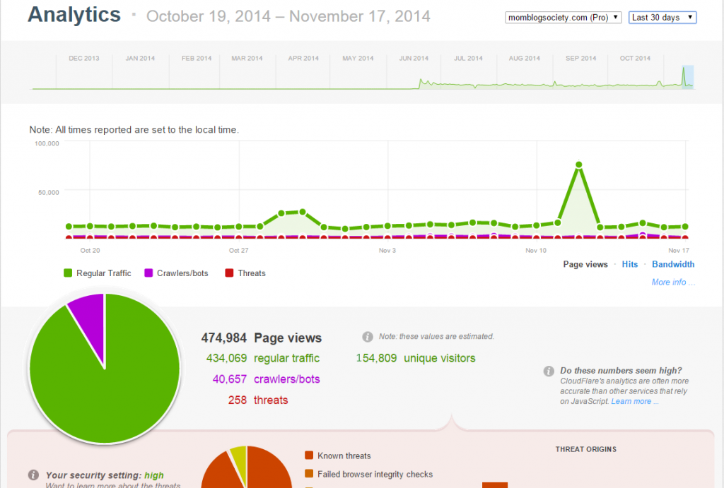 analytics oct nov