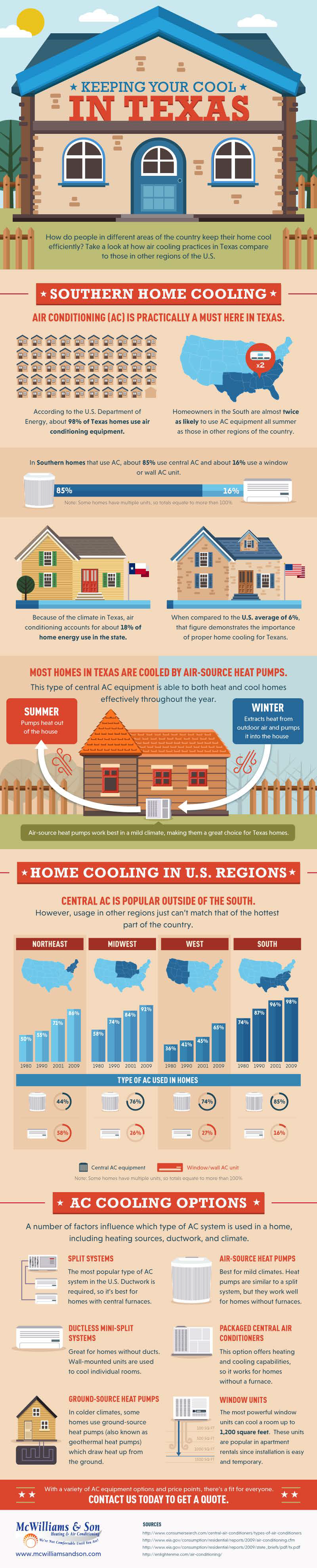 Keeping Your Cool in Texas - Infographic